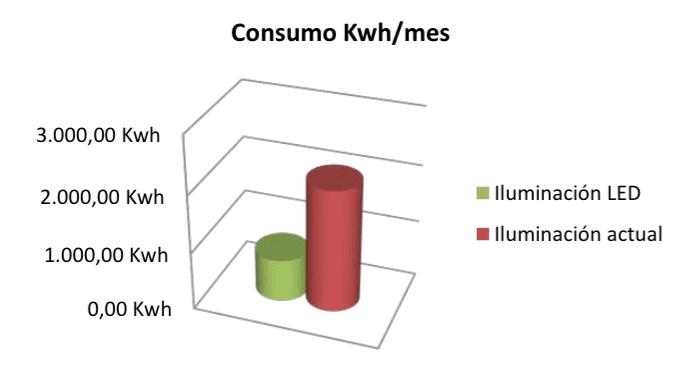 consumo-kwh
