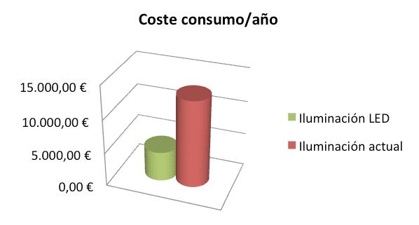 parking coste consumo