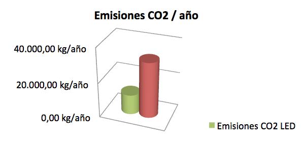 parking emisiones co2